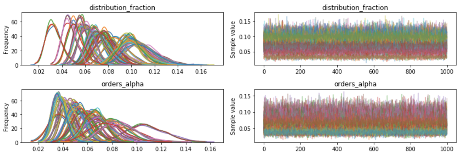 One Big Fluke › Probabilistic programming