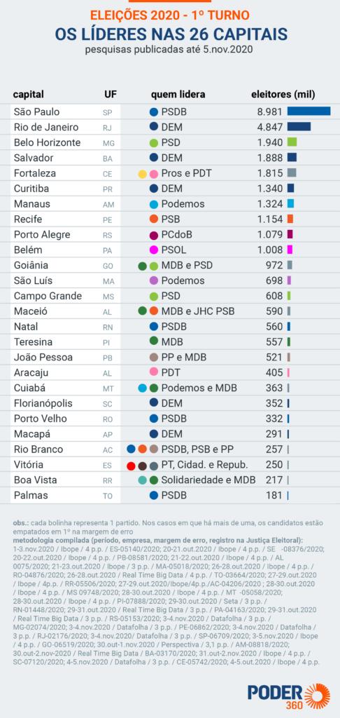 Partidos lideram disputas pelas prefeituras nas capitais; Em Cuiabá (MT), Emanuel Pinheiro; veja