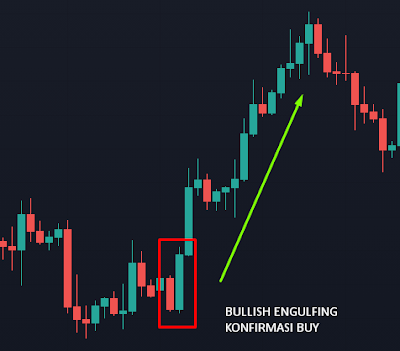 Trading dengan cara membaca candlestick bullish engulfing