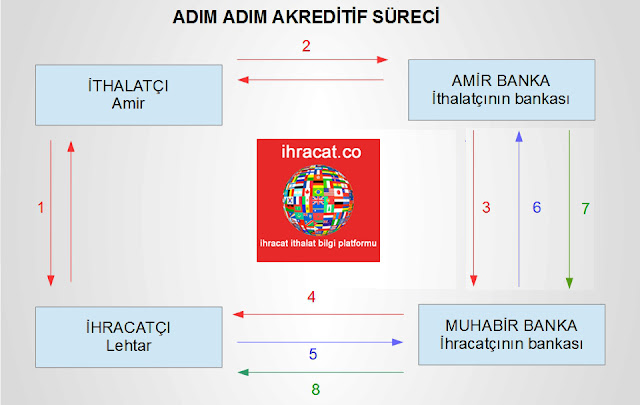 akreditif tablo