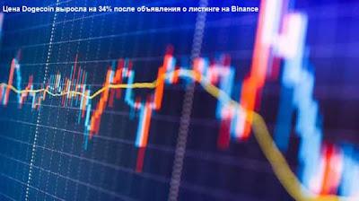 Цена Dogecoin выросла на 34% после объявления о листинге на Binance