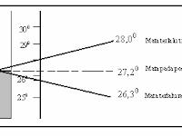 Cara Membaca Termometer Bola Kering - Bola Basah dan Termometer Maksimum - Minimum dalam Pengamatan Suhu Udara