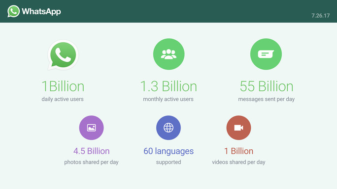 WhatsApp Now Has One Billion Active Daily Users