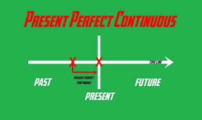 Penjelasan Lengkap Materi Present Perfect Continuous Tense (Rumus, Fungsi, Contoh Kalimat)