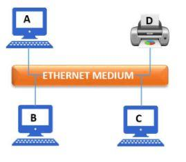 What is ethernet? Types of Ethernet LAN Fundamentals