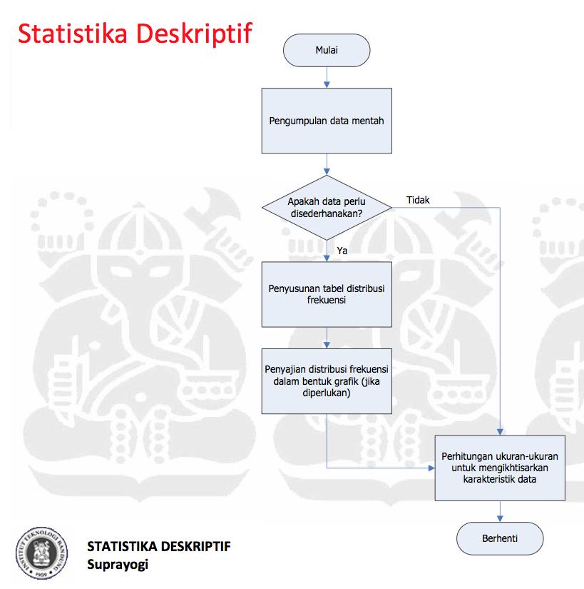 Noviyana Sari: PO UAS artikel tentang Statistik Deskriptif