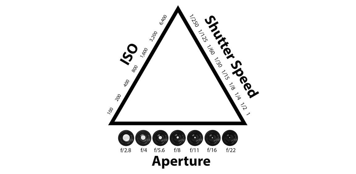 Pengertian segitiga eskposur