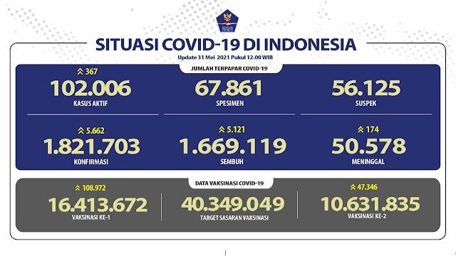 (31 Mei 2021) Jumlah Kasus Covid-19 di Indonesia Pukul 14.00 WIB