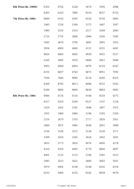 Kerala Lottery Results Today 15.02.2021 Win Win W-603 Result