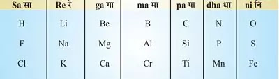 10 Class Science Notes in hindi chapter 5 Periodic Classification of Elements