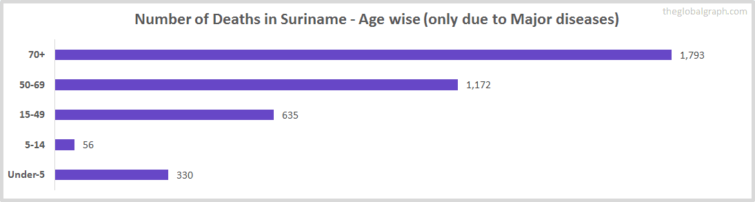 Number of Deaths in Suriname - Age wise (only due to Major diseases)
