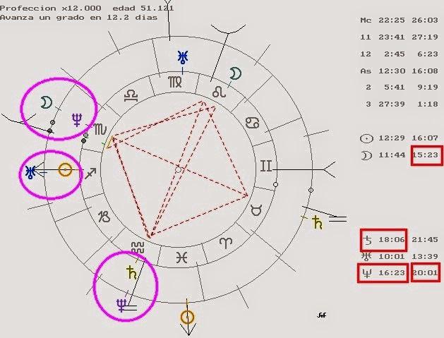 carta natal cristina fernández, luna conjunción neptuno, urano conjunición sol, neptuno conjunción saturno, retornos y ciclos planetarios, carta natal védica orissa mizar