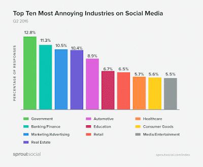 las-marcas-mas-molestas-en-las-redes-sociales