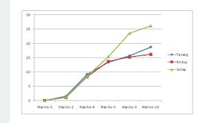 Hasil Pengamatan Pertumbuhan Kacang Panjang