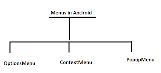 Menus in Android
