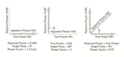 Power factor definition