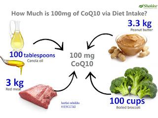 vitamin untuk kesuburan , ikthtiar untuk hamil , vitamin tingkatkan tenaga, vitamin tenaga , COQ10 shaklee , coenzyme q10 ,coq trol , vitamin untuk tenaga, vitamin untuk kesuburan. vitamin untuk jantung,