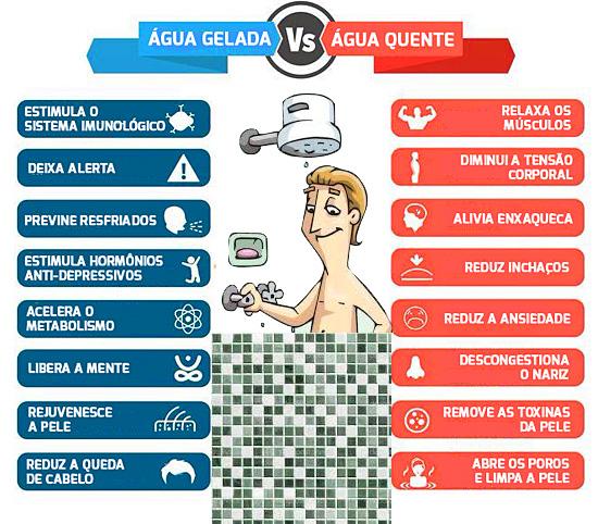 Benefícios do banho com Água gelada e Água quente