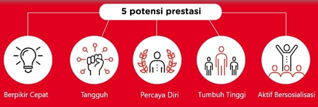 lima potensi prestasi anak