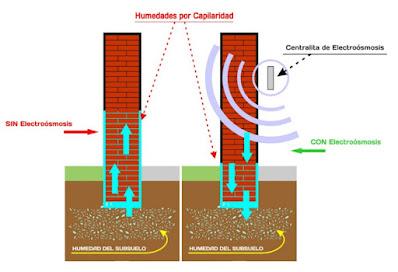 Que es la electroósmosis inalámbrica