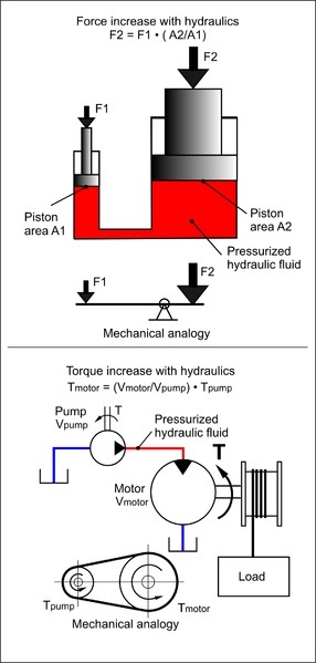 Pengertian dan Cara Kerja Sistem Hodrolik