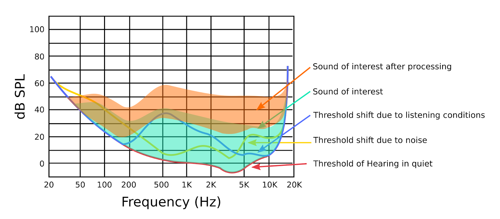 Chart showing Dynamics processing levels vs standard audible levels.  - thresholds of hearing 05v3image8 - What's new in Android P Beta