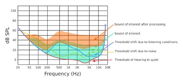 Dynamics Processing レベルと標準の可聴レベルを示した図。