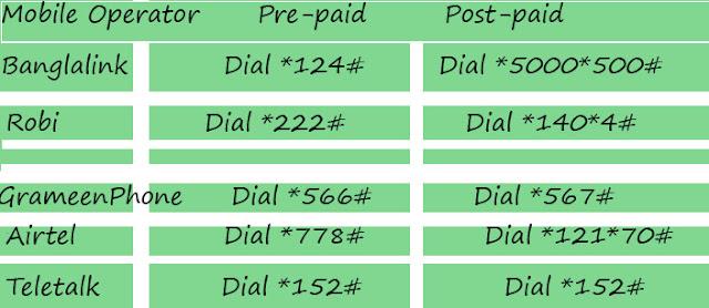 Banglalink Balance Check,how to check banglalink sim balance,banglalink number check,check banglalink balance,banglalink balance check,banglalink balance check code,banglalink offer,how to check banglalink balance;,kivabe banglalink er internet balance check korte hoy