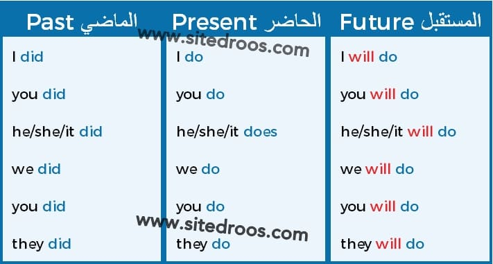 صورة لتصريف Verb to do في Present, Past and Future