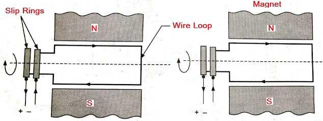 AC Generator Or Alternator Line diagram