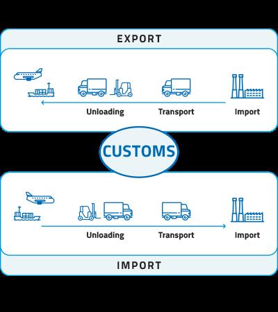 Export Business with Custom Export Data