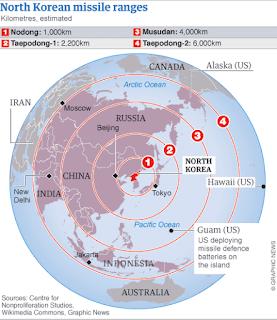 πυραυλικό πλήγμα κατά του Γκουάμ