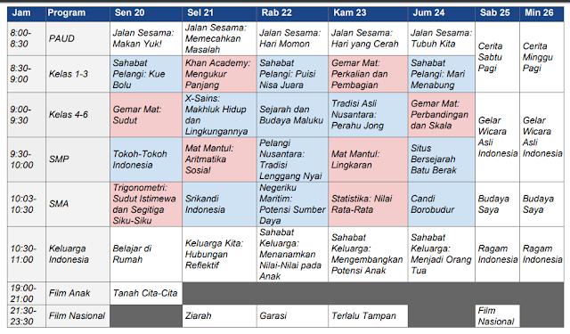 Jadwal Lengkap dan Panduan Program Belajar Dari Rumah Melalui TVRI Tanggal 20 – 26 April 2020.