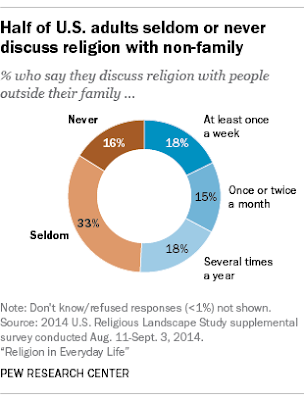 chart for poll of US who discuss religion