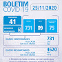 JAGUARARI: Divulgamos nesta edição que foram diagnosticados 22 novos casos de coronavírus  Boletim Epidemiológico JAGUARARI -  25 de Novembro
