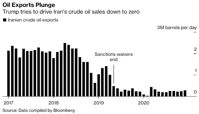 Charts Four Years of Crisis: Charting #Iran's Economy Under Trump - Bloomberg