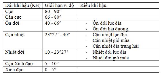 Bài 14: Thực hành: Đọc bản đồ sự phân hóa các đới và các kiểu khí hậu trên Trái Đất. Phân tích biểu đồ một số kiểu khí hậu