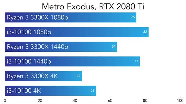 So sánh Intel Core i3-10100 và AMD Ryzen 3300X - Metro Exodus - VGA RTX 2080Ti