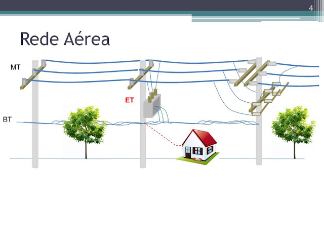 Saiba como é constituída a rede elétrica de sua residência.