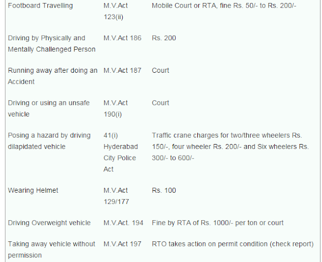 Driving Related Traffic Fines 1