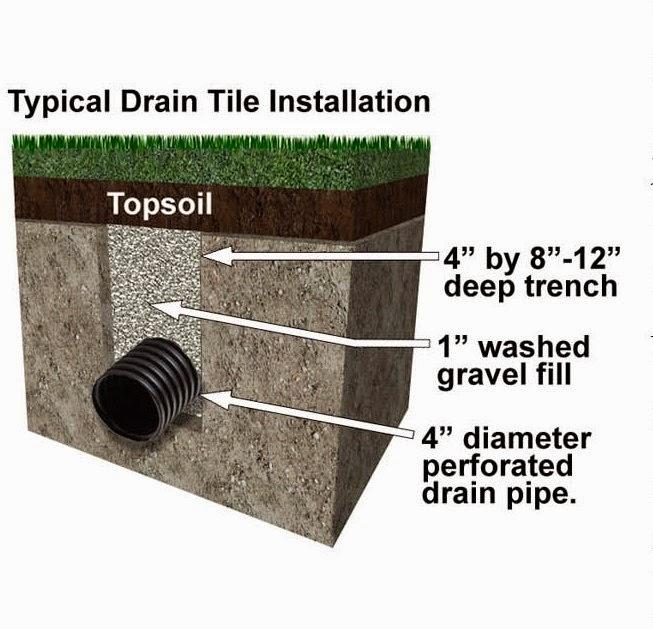 integrity drainage