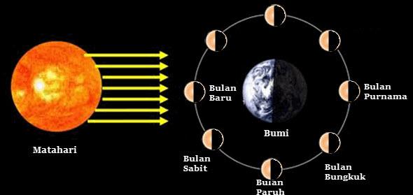Fase Fase Bulan