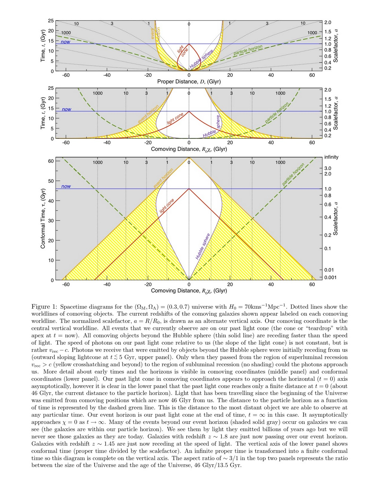Color version of spacetime diagram from Davis & Lineweaver 2003