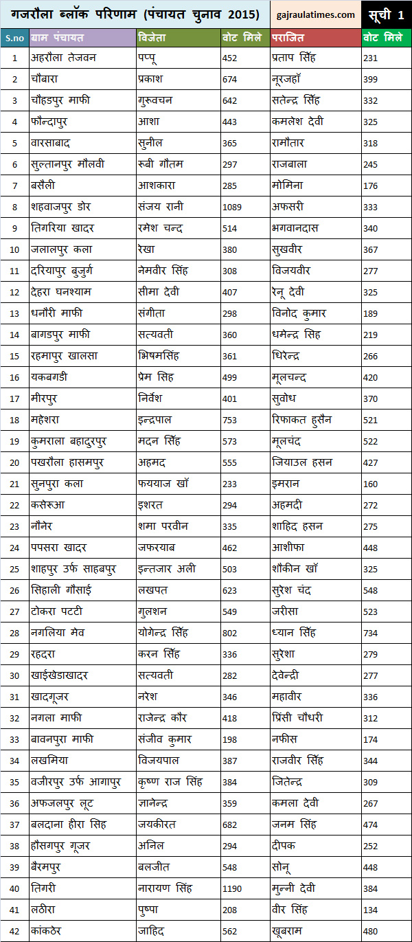winner-list-of-gajraula-block-pradhan-1
