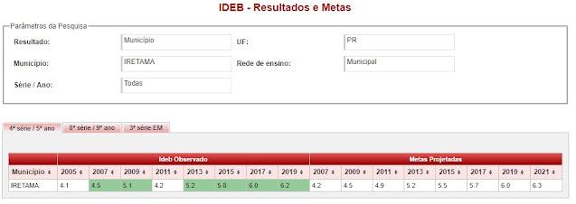 IDEB de Iretama sobe para 6.2 e aponta melhoria na educação