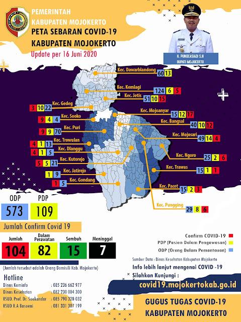 """Mojokerto - Data ter-update Gugus Tugas Percepatan Penanganan Covid-19 Kabupaten Mojokerto per 16 Juni 2020 mencatat adanya tambahan pasien terkonfirmasi positif Covid-19 sebanyak empat orang. Sehingga, total kasus terkonfirmasi positif Covid-19 hari ini adalah 104 orang.   Jubir Gugus Tugas Percepatan Penanganan Covid-19 Kabupaten Mojokerto, Ardi Sepdianto mengatakan, tambahan empat orang tersebut berasal dari Kecamatan Bangsal, Kecamatan Ngoro, Kecamatan Puri, dan Kecamatan Pungging yang masing-masing ada tambahan satu orang.   Pasien ke 101 adalah seorang perempuan berinisial K usia 55 tahun asal Desa Gayam, Kecamatan Bangsal. Pasien ini tercatat sebagai PDP sejak 12 Juni lalu dengan gejala nyeri perut dan sesak nafas. """"Hasil rapid test pasien ini reaktif, pada 12 Juni juga pengambilan sample swab dilakukan, baru keluar hari ini hasilnya positif Covid-19. Saat ini pasien masih dirawat,"""" pungkasnya.   Pasien ke 102 adalah seorang perempuan berinisial N usia 55 tahun asal Desa Sedati, Kecamatan Ngoro. Pasien ini tercatat sebagai PDP sejak 12 Juni lalu dengan gejala demam, batuk dan sesak nafas. """"Hasil rapid test pasien ini reaktif, pada 12 Juni juga pengambilan sample swab dilakukan, baru keluar hari ini hasilnya positif Covid-19. Saat ini pasien masih dirawat,"""" terangnya.   Pasien ke 103 yakni seorang laki-laki berinisial DS usia 30 tahun asal Desa Mlaten, Kecamatan Puri. Pasien ini tercatat sebagai PDP sejak 12 Juni lalu dengan gejala pilek, batuk dan sesak nafas. """"Hasil rapid test pasien ini reaktif, pada 12 Juni juga pengambilan sample swab dilakukan, baru keluar hari ini hasilnya positif Covid-19. Saat ini pasien masih dirawat,"""" ujar Ardi.   Pasien ke 104 merupakan seorang laki-laki berinisial DH usia 27 tahun asal Desa Kembangringgit, Kecamatan Pungging. Pasien ini tercatat sebagai PDP sejak 12 Juni lalu dengan gejala pilek, batuk dan sesak nafas. """"Hasil rapid test pasien ini reaktif, pada 12 Juni juga pengambilan sample swab dilakukan, baru keluar hari ini h"""