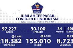 Pasien Sembuh COVID-19 per 13 September 2020 Capai 155.010 Kasus