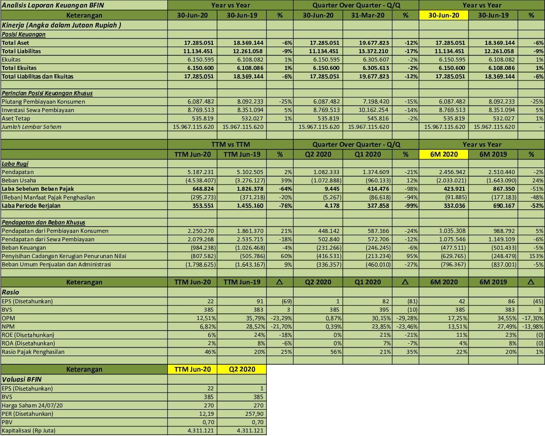 Idx Investor Bfin Q2 2020 Bfi Finance Indonesia Tbk Analisis Laporan Keuangan