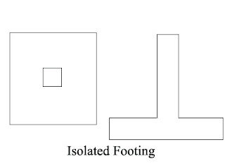 Various types of foundation a civil engineer combined footing ccuart Image collections