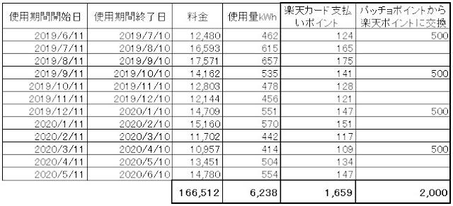 東京ガスの電気の電気料金